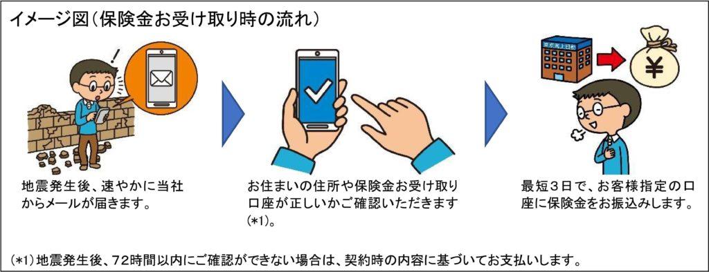 震度連動型地震保険