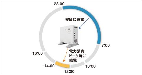 蓄電システム_蓄電例